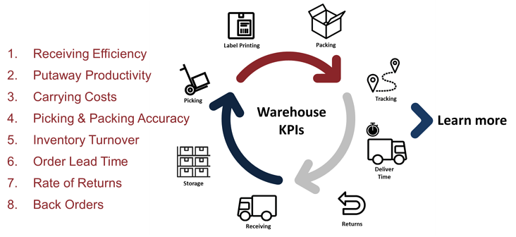 warehouse-kpi